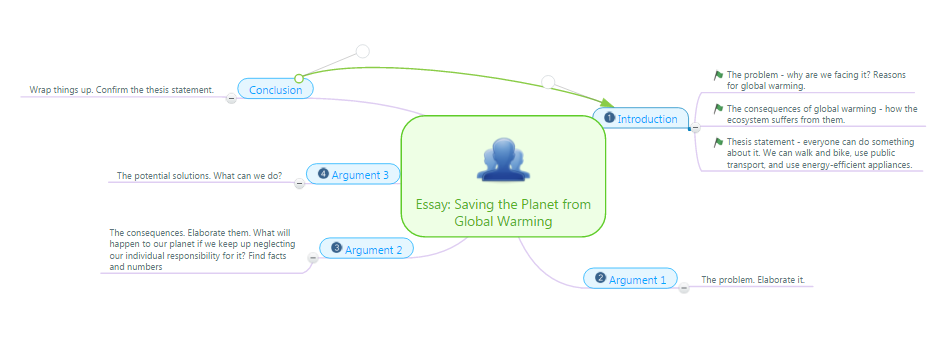 ultimate guide to last minute essay writing here is a sample of a plain mind map created online software it should represent the basic features of the essay so it will guide your thoughts in